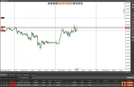 EUR/USD 06.11.2013