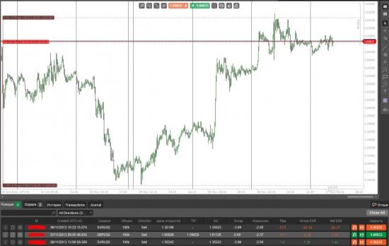 GBP/USD 07.11.2013