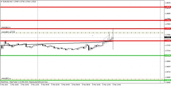 EUR/USD 06/03/2014
