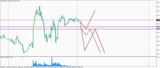 Eur Gbp Gold 27.04.2015
