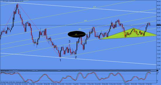 индекс евро, индекс доллара