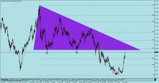 йена, индекс nikkei