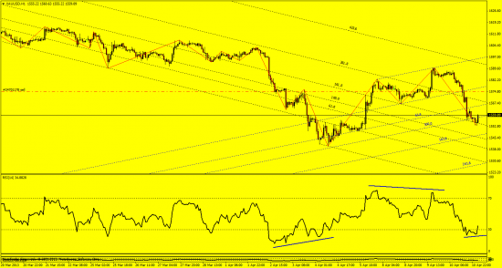 золото, евро
