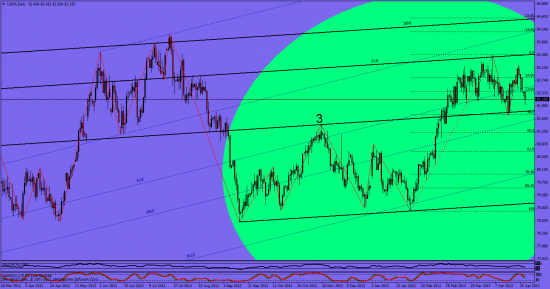 индексы евро,  доллара