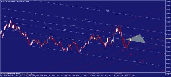 франк как ориентир по индексу доллара