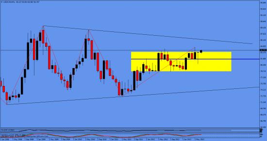 франк @  индекс доллара