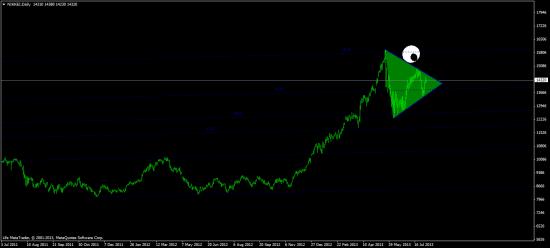 индекс евро, индекс NIKKEY