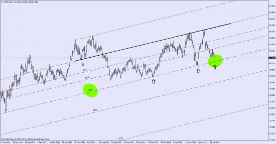 в касание 161.8  нужно продавать евро  ( индекс доллара)