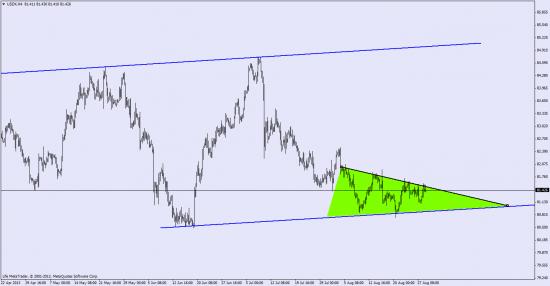 индекс доллара, евро и график евро