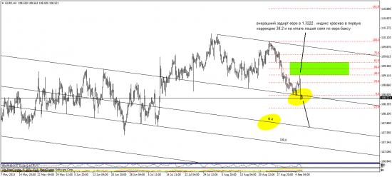 ТА по индексу евро