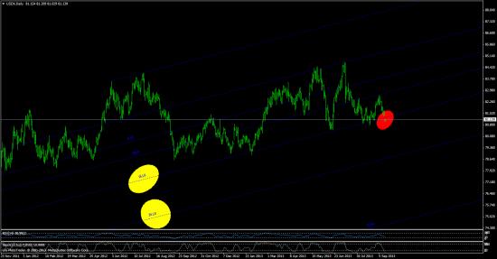 индекс доллара №2
