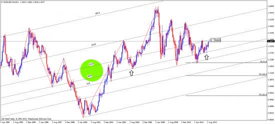 евро - цель в силе
