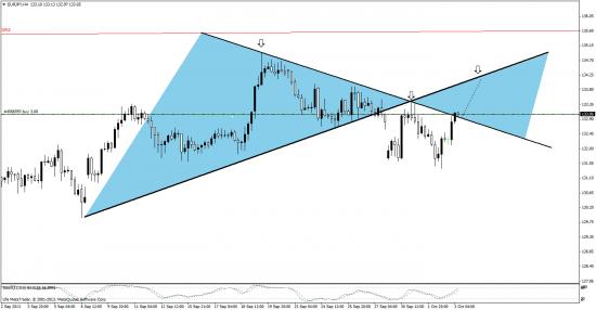 евро-йена - может имеет смысл подобрать?  пробой, ретест ииии?.......
