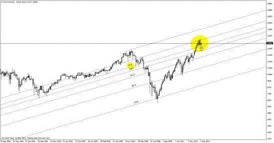 DJIA - первый коррекционный в теме