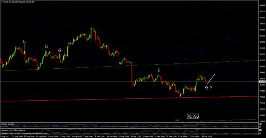 индекс евро. индекс  доллара - аккуратнее