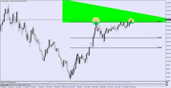 индекс евро -  интересный момент