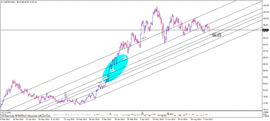 йена - обратите внимание -161.8 ключевой уровень