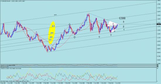 евро, как насчет диапозона №3