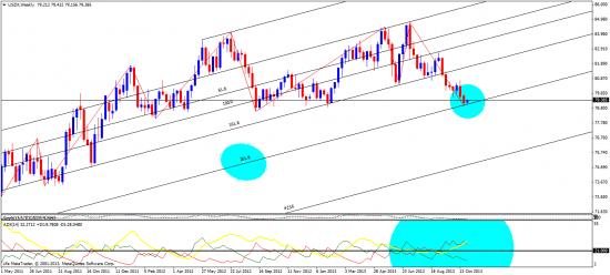 индекс бакса и евро