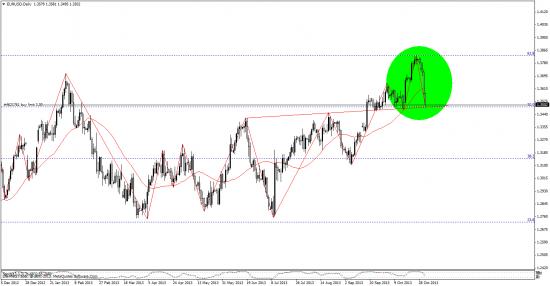 евро, индекс евро