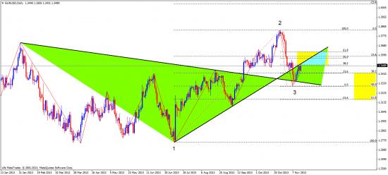 евро. индекс доллара, индекс евро