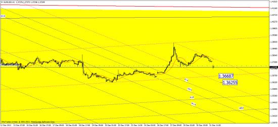 евро - 161.8 лютый уровень