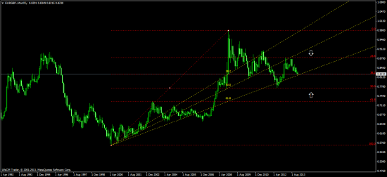 евро\фунт - импульс в 6 фигур