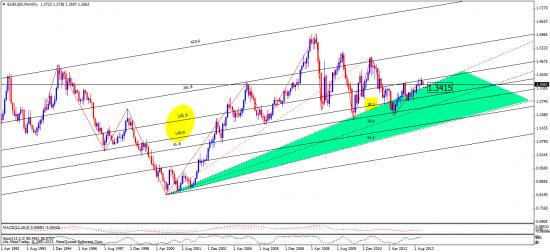индекс доллара, евро и евро\бакс