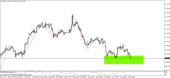 индекс евро - обратите внимание