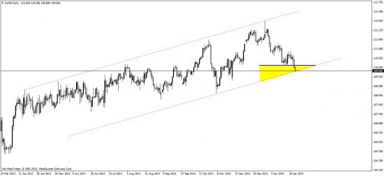 индекс евро, доллара и евро\бакс