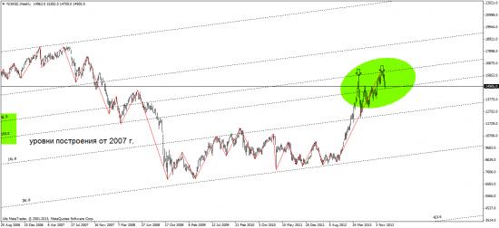 никкей и курс доллар\йены