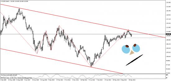 индекс доллара. евро