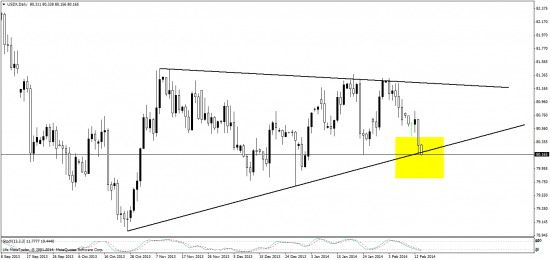 евро, индекс доллара - тревожно однако :)