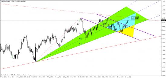 евро.  индекс доллара,