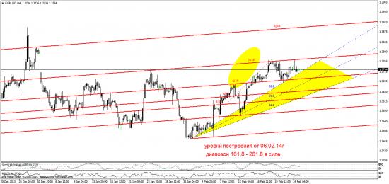 евро - 261.8 на подходе