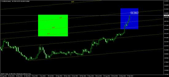 индекс доллара -  классика ТА