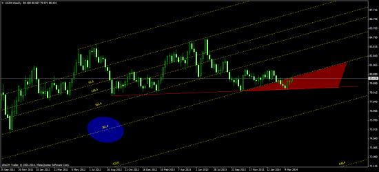 золото и индекс доллара