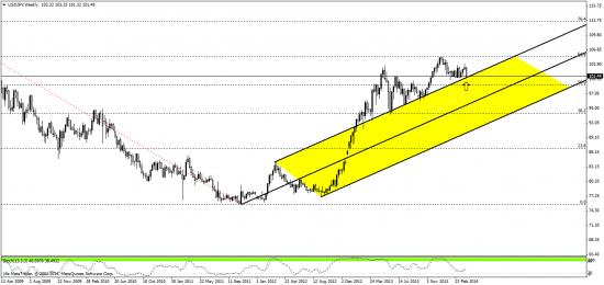 йена - продажа на текущем курсе