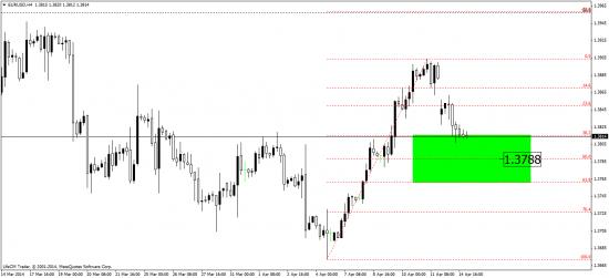 индекс доллара, евро