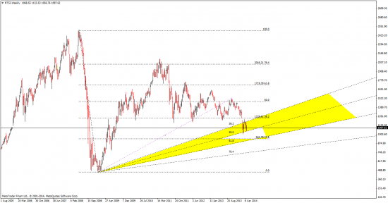 евро на основе индекса и немного ртс