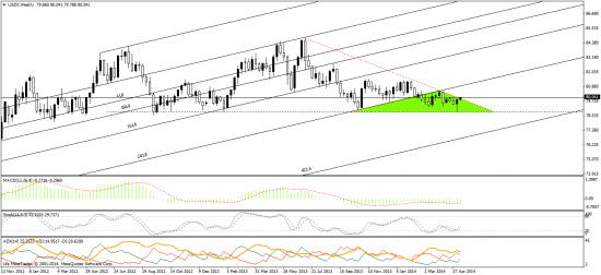 индекс доллара - пошла руда :)