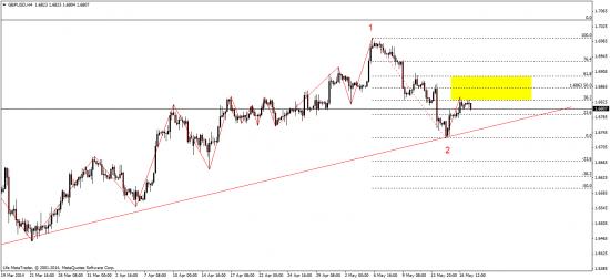евро. индекс доллара - ждем откат