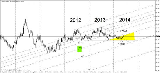 индекс доллара, евро,