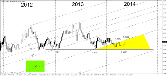 индекс доллара  - непонятка )