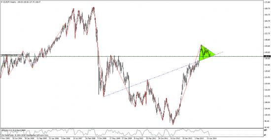 евро\йена - пойдем потихоньку