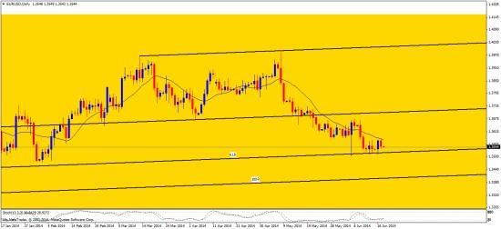 франк. индекс доллара
