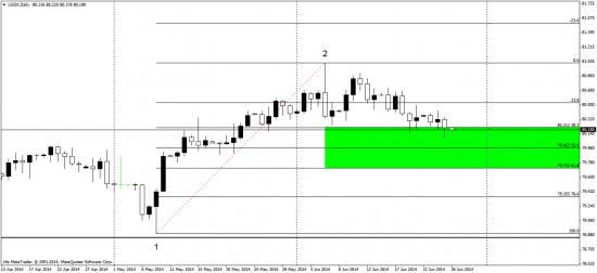 евро исходя из индекса доллара