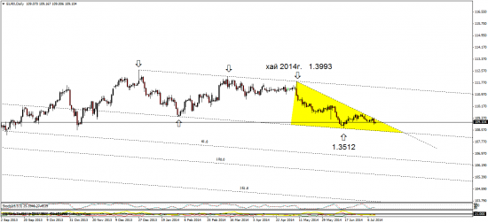 евро на основе индекса евро