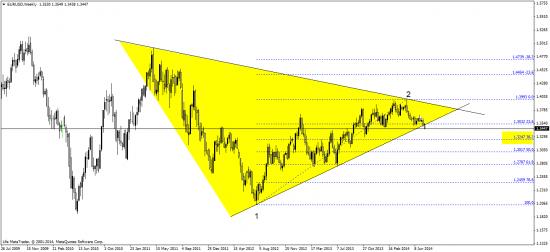 евро - перспективы пока  не важные