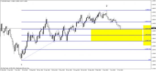 евро. индекс доллара - ТА пока в силе